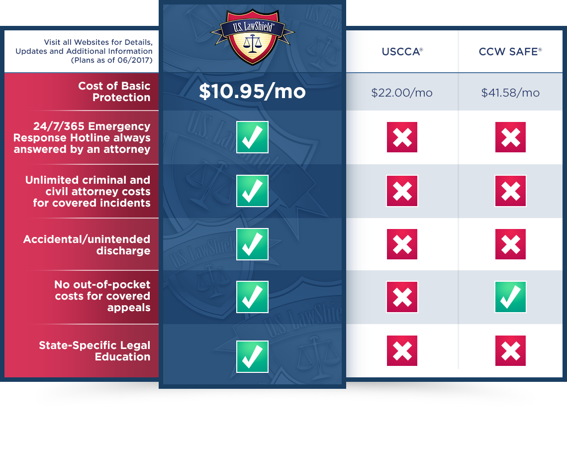 Concealed Carry Insurance Comparison Chart